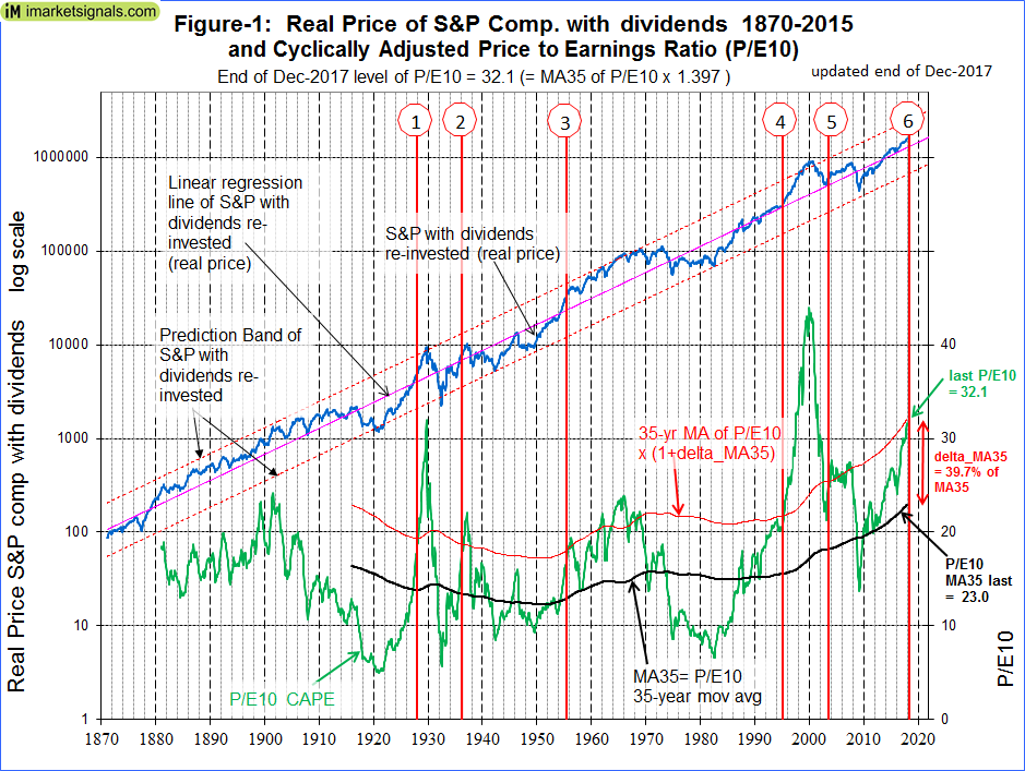 How To Avoid The Coming Bear Market Indicated By Shiller's CAPE Ratio: Update - December 2017
