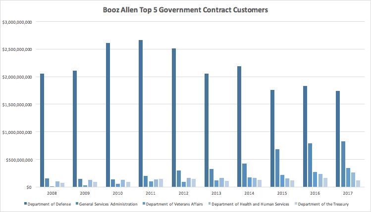 Booz Allen Hamilton On Its Way To 20 Per Share With The Doj And Sec