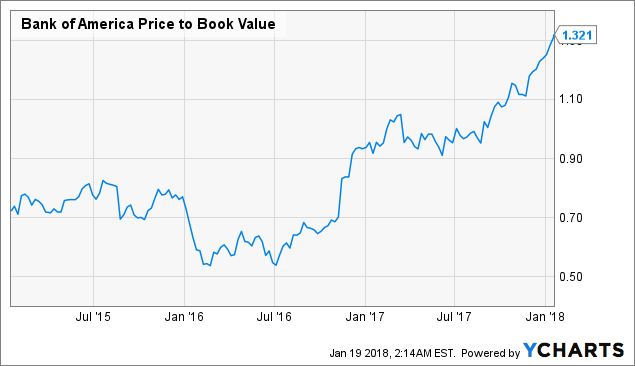Chart Bac Price To Book Value Data By Ycharts