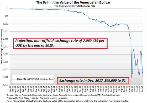 Fall In The Value Of Venezeulan Bolívar Chart