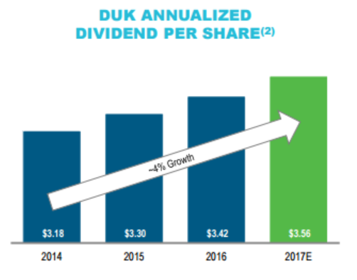 Duke Energys Stock Has 20 Of Price Appreciation With A Growing