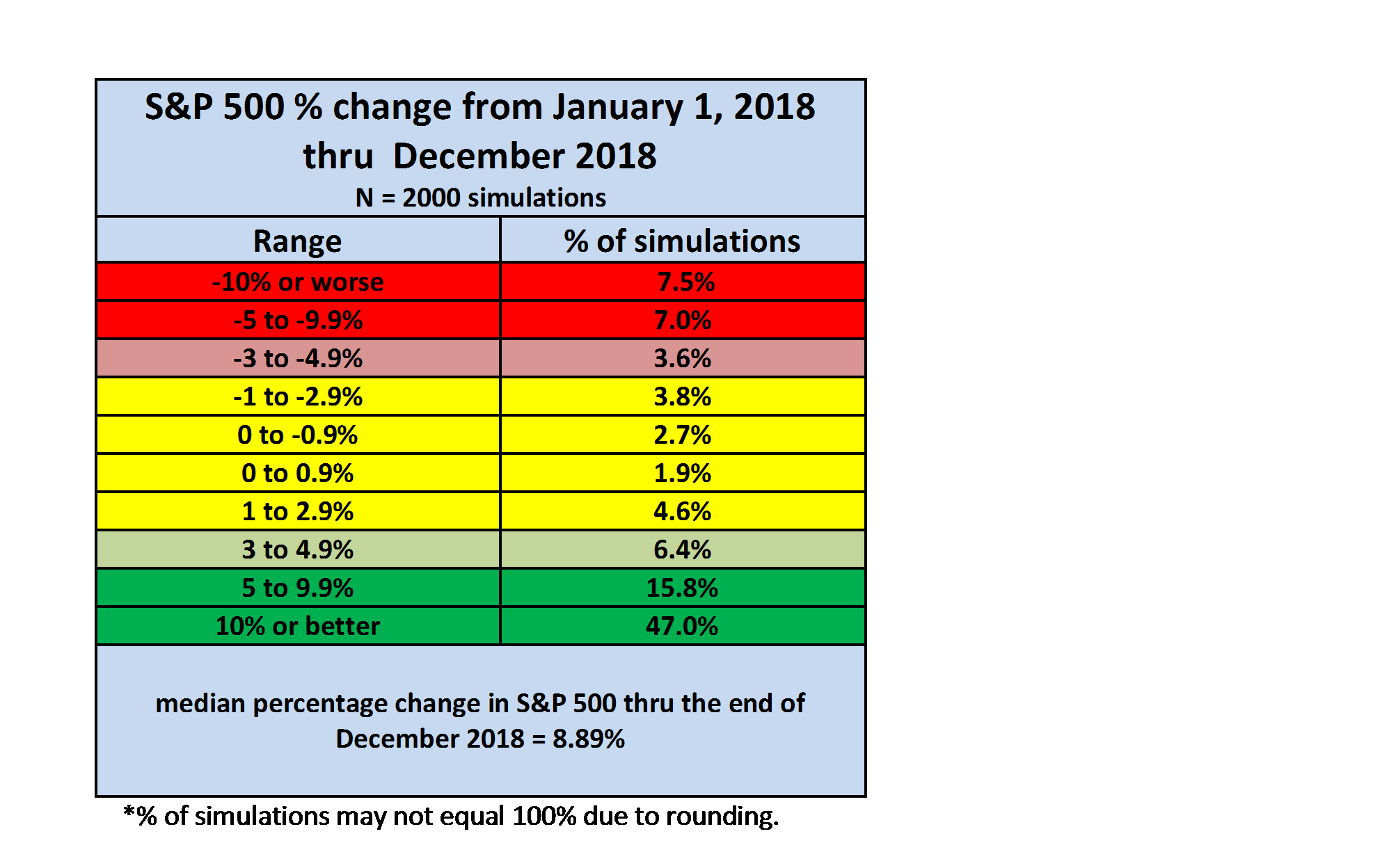 Spxs Quote A Monte Carlo Simulation Of The S&p 500 For 2018  Seeking Alpha
