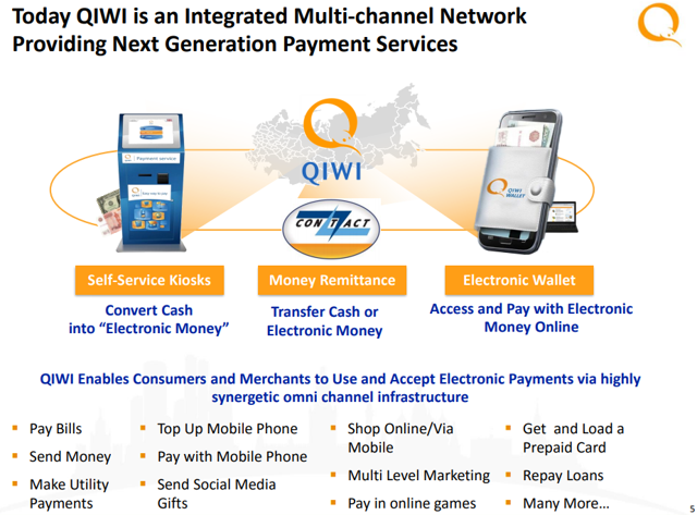 Qiwi Network