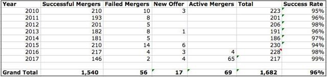 Active, Failed and Successful Mergers: 2010 to 2017