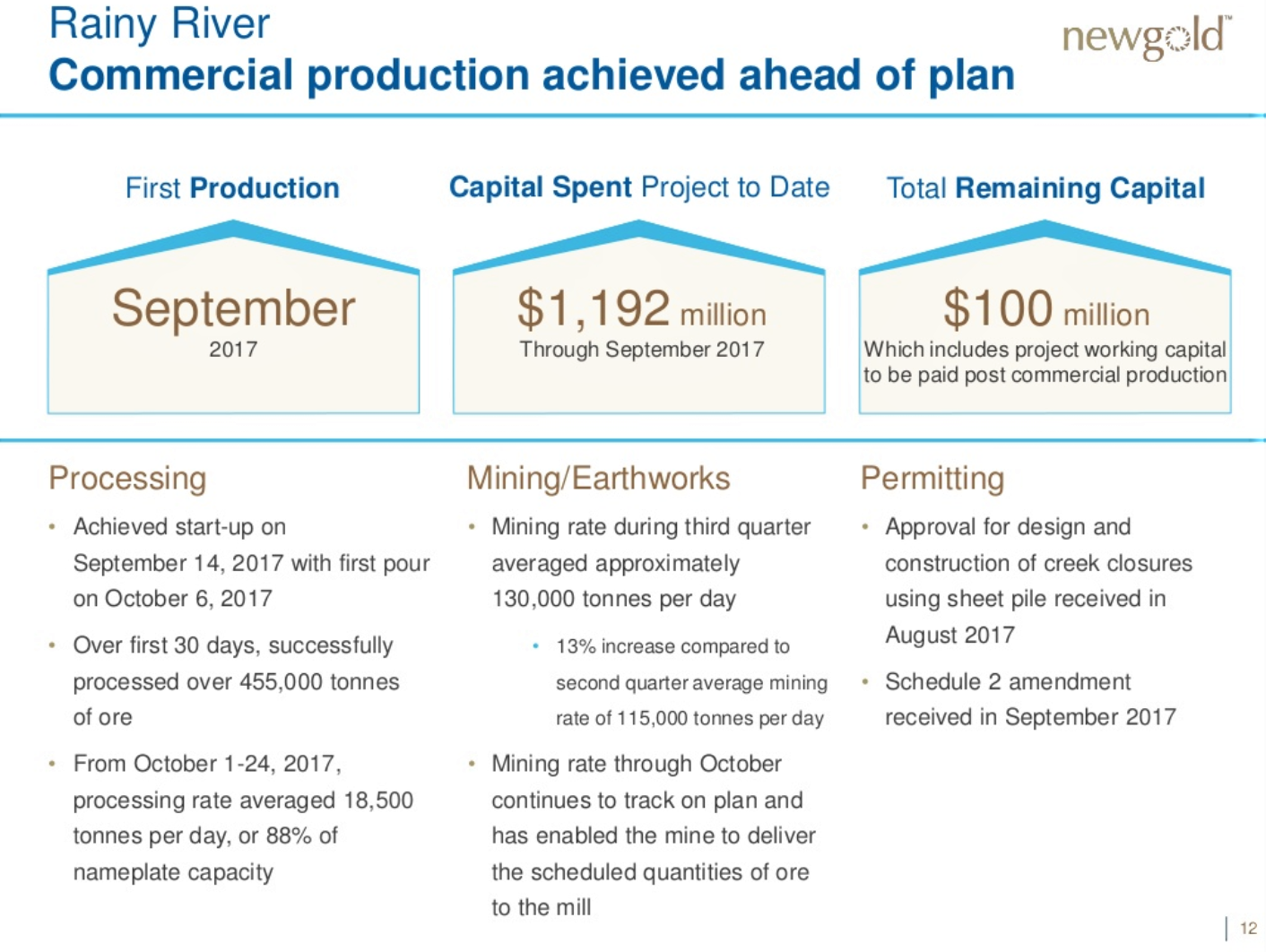 Gold a typical year end buying opportunity new gold inc mine achieved commercial production approximately two weeks ahead of schedule its first gold pour was on october 6 2017 the processing rate averaged nvjuhfo Image collections