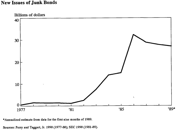 Junk bond crash