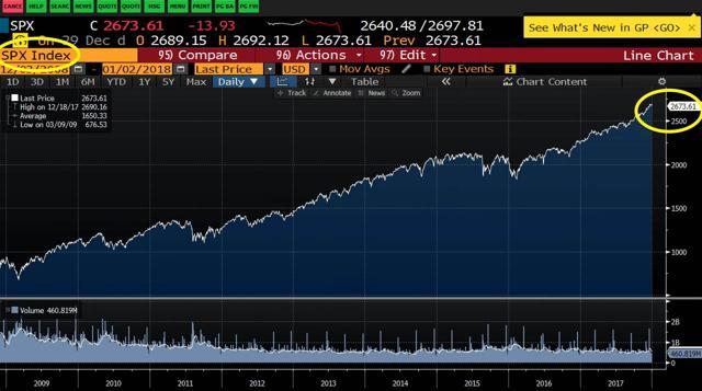 SPX price chart
