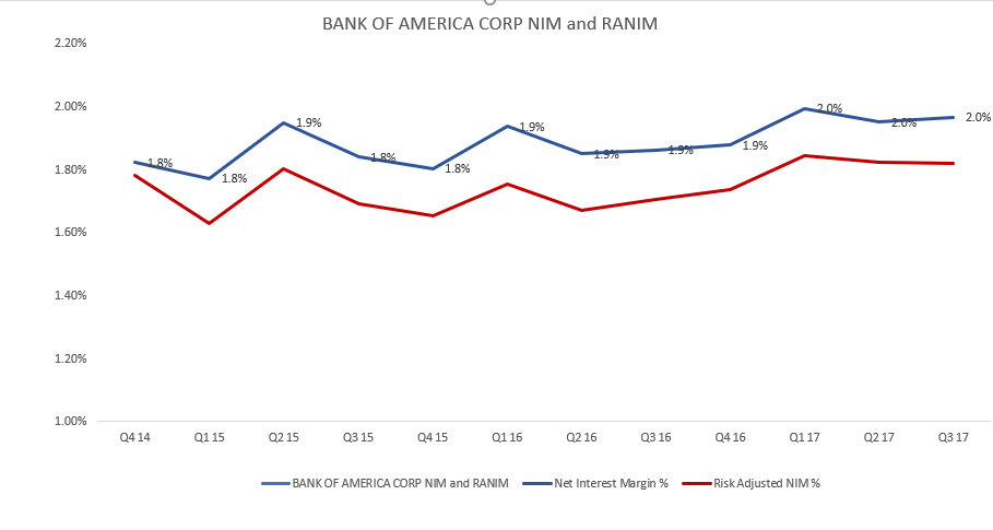 Bank Of America Corp. (BAC) Holder Gluskin Sheff & Assoc INC Raised Stake