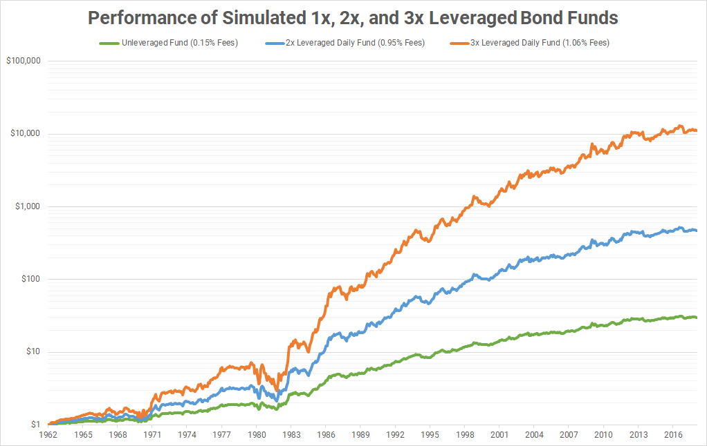 Simulated Performance Of Leveraged Bond Funds Since 1962 Direxion