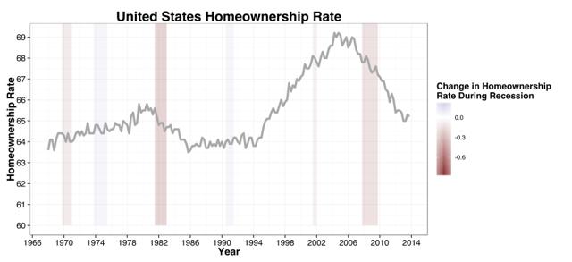 https://upload.wikimedia.org/wikipedia/commons/thumb/d/de/Historic_U.S._Homeownership_Rate%2C_as_of_2014.svg/900px-Historic_U.S._Homeownership_Rate%2C_as_of_2014.svg.png