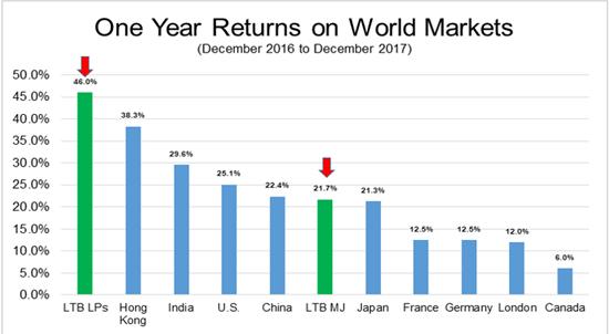 Best Marijuana Stocks 2018 >> Canadian Cannabis Stocks 2018 Outlook Seeking Alpha