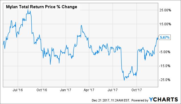 Bwa Total Return Price Data By Ycharts Chart
