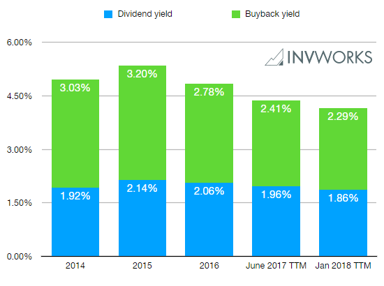 S&P 500 Dividend and Buyback Yields From 2014 to 2018