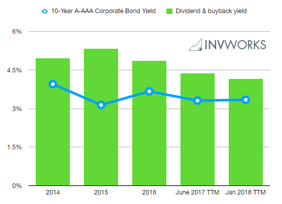 S&P 500 Stock Dividend and Buyback Yield Vs 10-Year Corporate Bond Yields