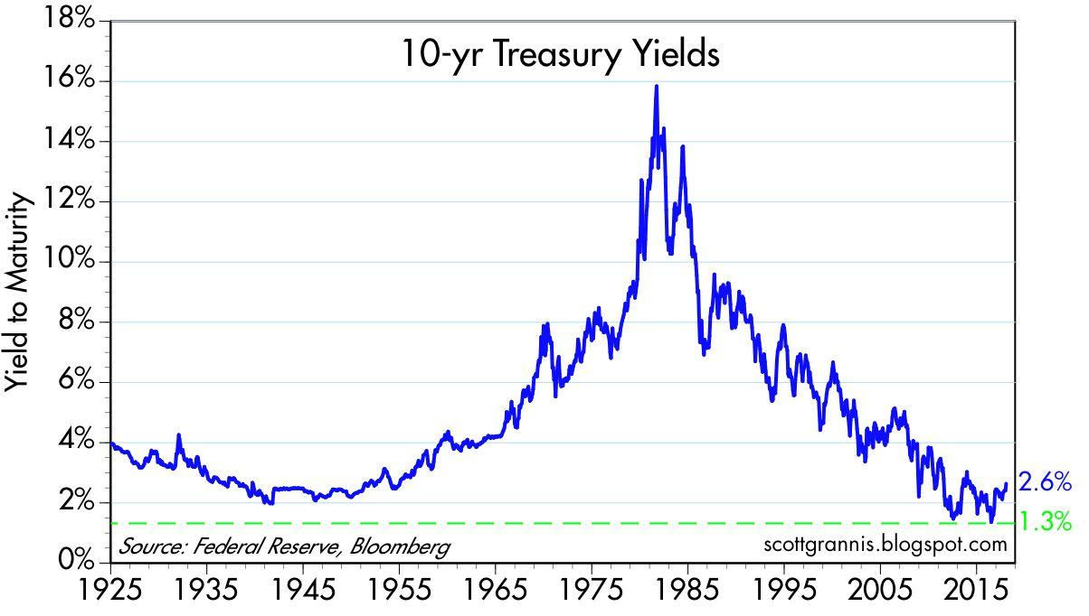 Putting Bonds And Stocks Into Perspective