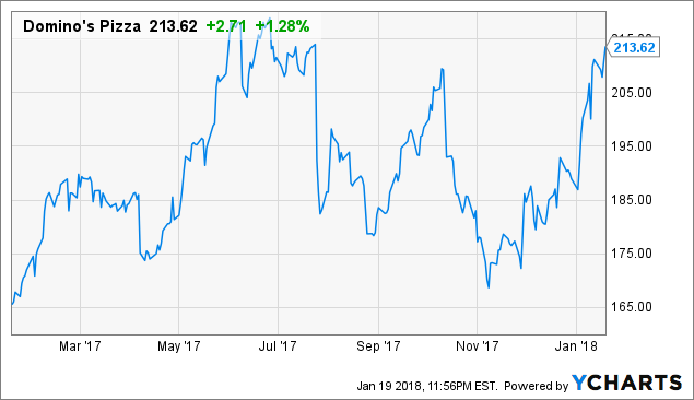 Domino's Pizza, Inc. (DPZ) Holdings Increased by Gateway Investment Advisers LLC