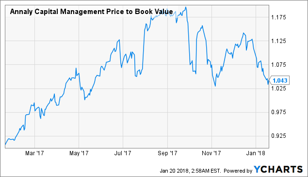 Stocks Performance to Track: CSX Corp. (CSX), Annaly Capital Management, Inc. (NLY)