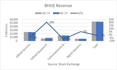 Baker Hughes, a GE company (BHGE)- Stocks Difficult to Chew Analyst Recom