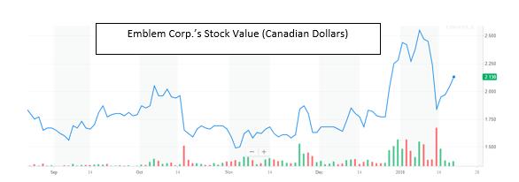 Cannabis Stock Analysis 5 Emblem Corporation Emblem Corp