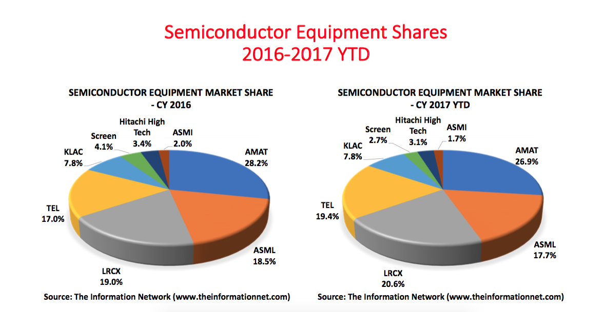 Samsung Electronics 2018 Capex Could Be Bad For