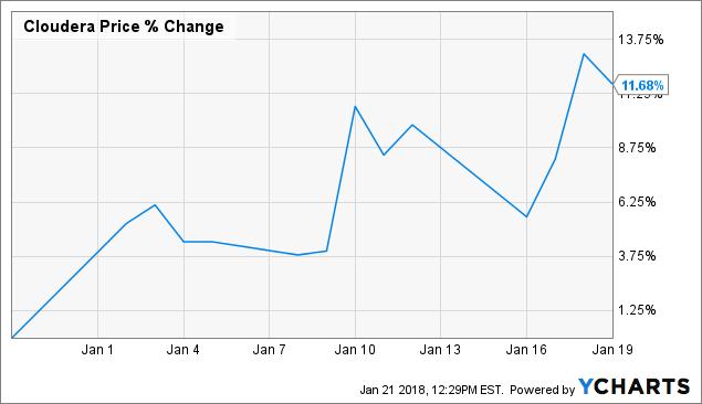 Cloudera: Still Massively Undervalued