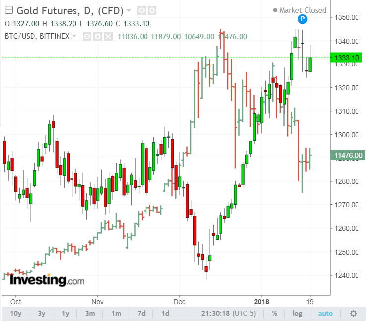 Bitcoin And Gold An Inverse Relationship Bitcoin Investment Trust