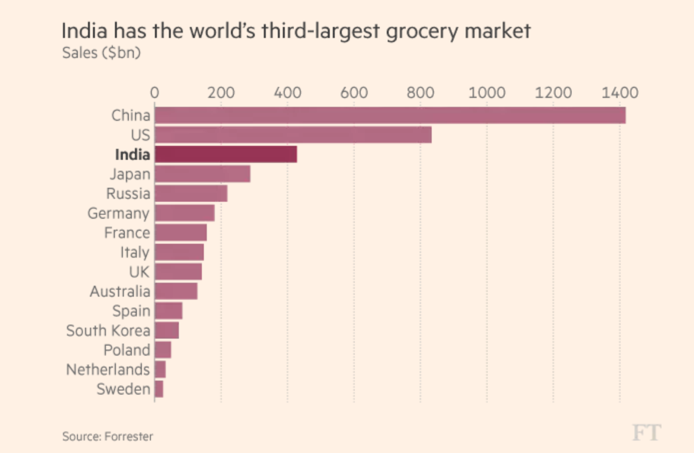 A Bit Of China In The Indian Grocery Sector | Seeking Alpha