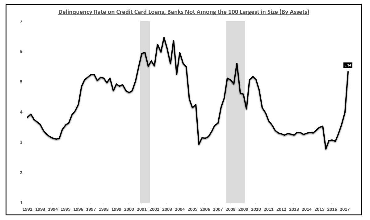 Credit Card Delinquencies Surging Seeking Alpha