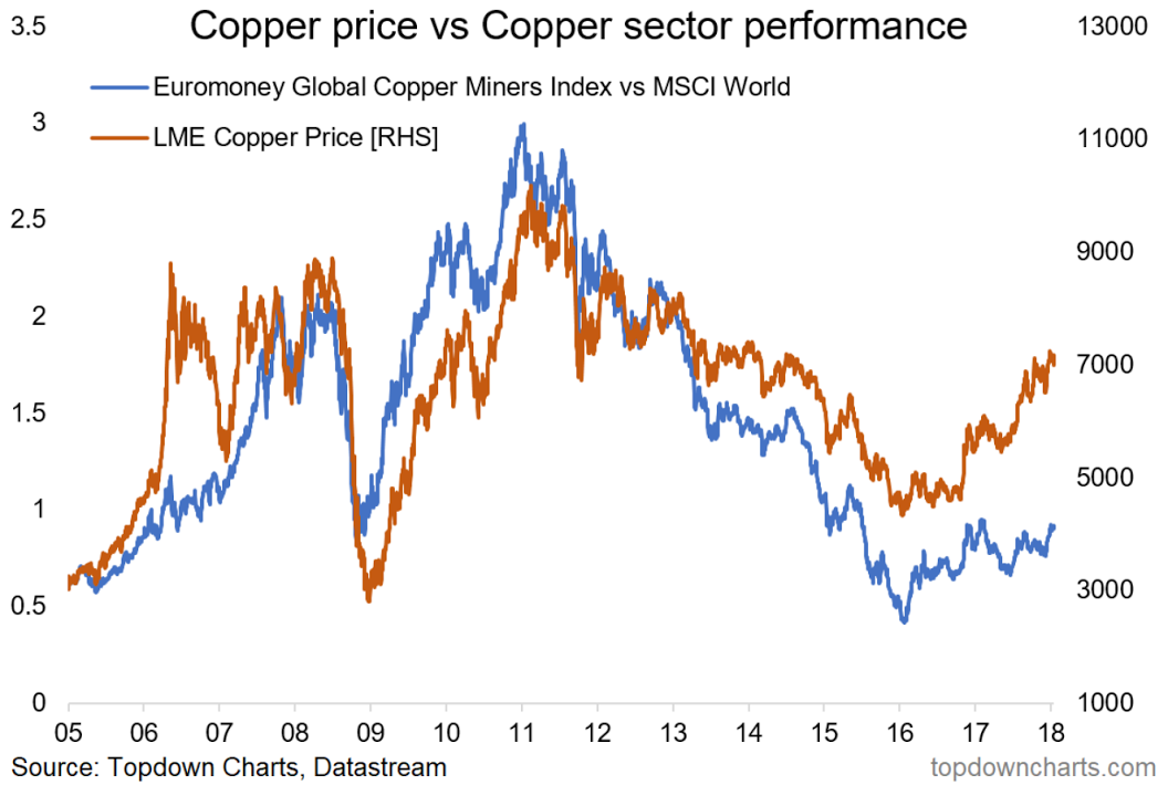 Copper Stocks Don't Buy The Rally | Seeking Alpha
