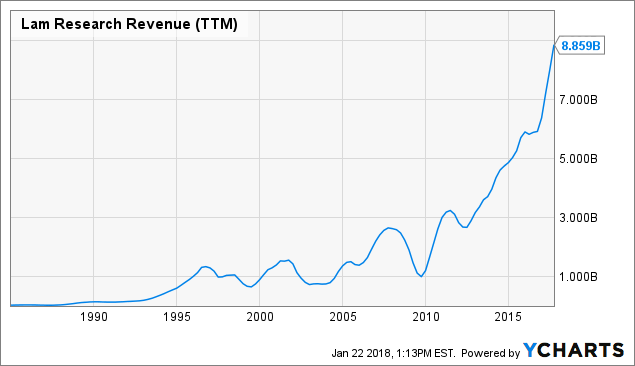 Lam Research Is Undervalued: Add More Shares Ahead Of Q2