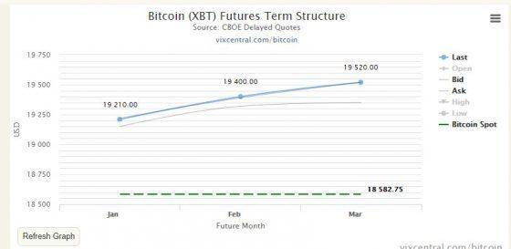 bitcoin futures short