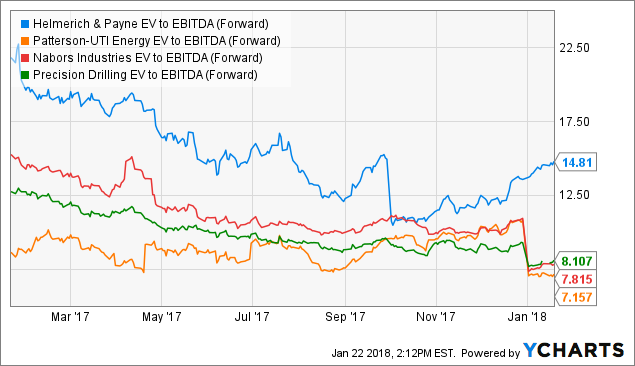 (HP) Shares Sold by Reinhart Partners Inc