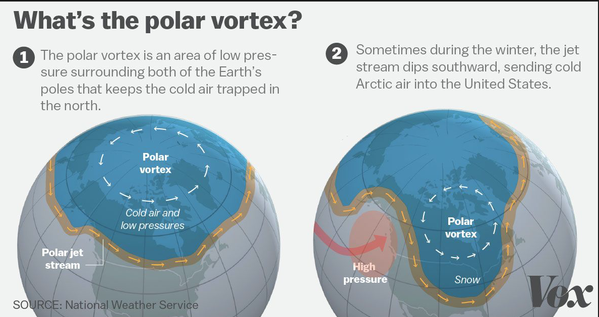 Another Polar Vortex, Natural Gas And Argentina's Growing