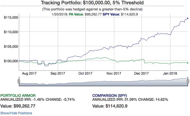 Chart via PA.