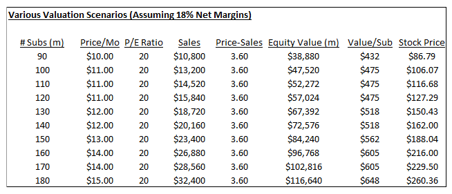 netflix stock now  100 above projected 2018 business value