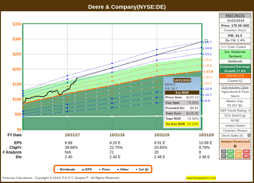 How Far Could Deere Fall Deere Company Nysede Seeking Alpha
