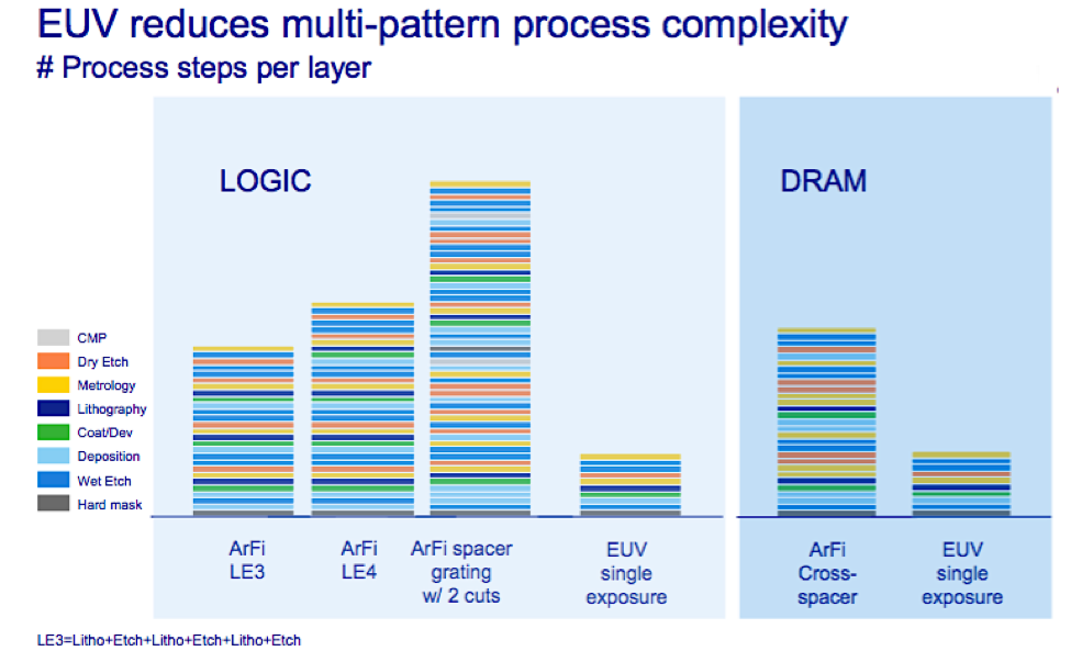 ASML's Dominance Of The Semiconductor Lithography Sector Has