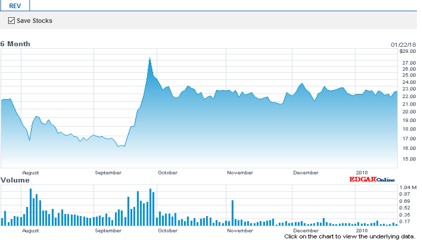 Revlon, Stock Overvalued Compared To Bonds - Revlon, Inc