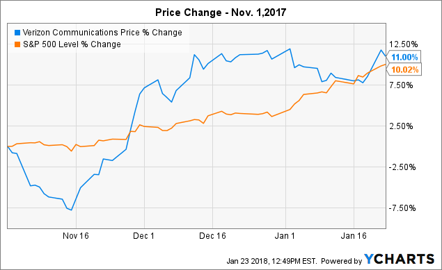 Verizon Communications Inc. (VZ)- Spotlight on Ownership Reviews and Performance