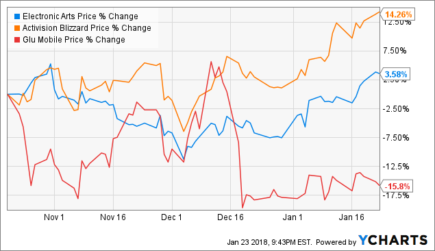 Glu Mobile Inc (GLUU): Analysts Review