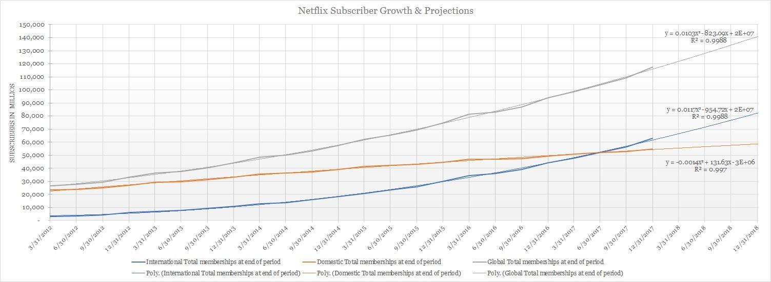 Why Netflix Stock May Rise Even Further - Netflix, Inc. (NASDAQ:NFLX) | Seeking Alpha
