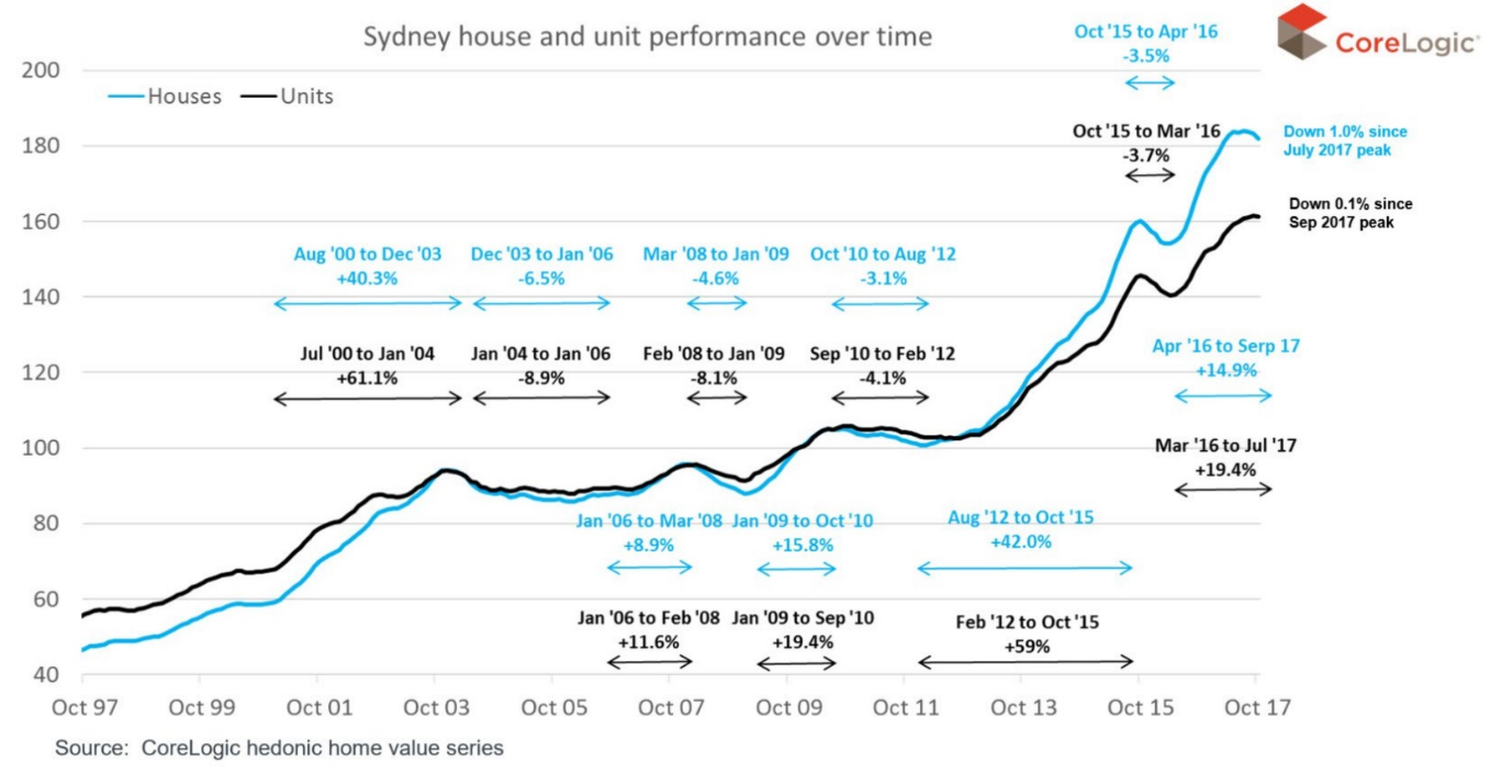 Australia Property Price Estimate