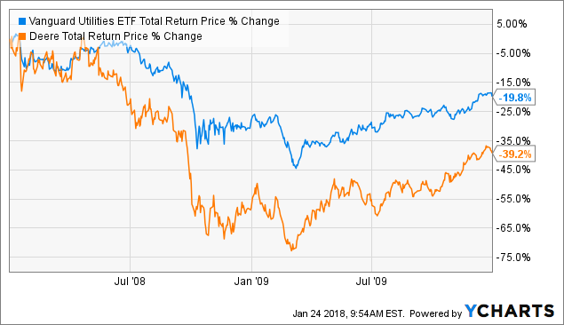 Chart Vpu Total Return Price Data By Ycharts