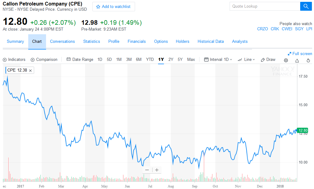 Traders Purchase High Volume of Callon Petroleum Call Options (CPE)