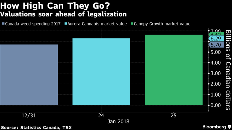 Canopy Growth What Could Trigger A Sell Off Canopy Growth