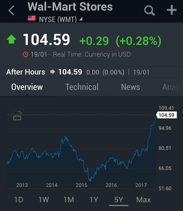 Wal-Mart: Still A Buy