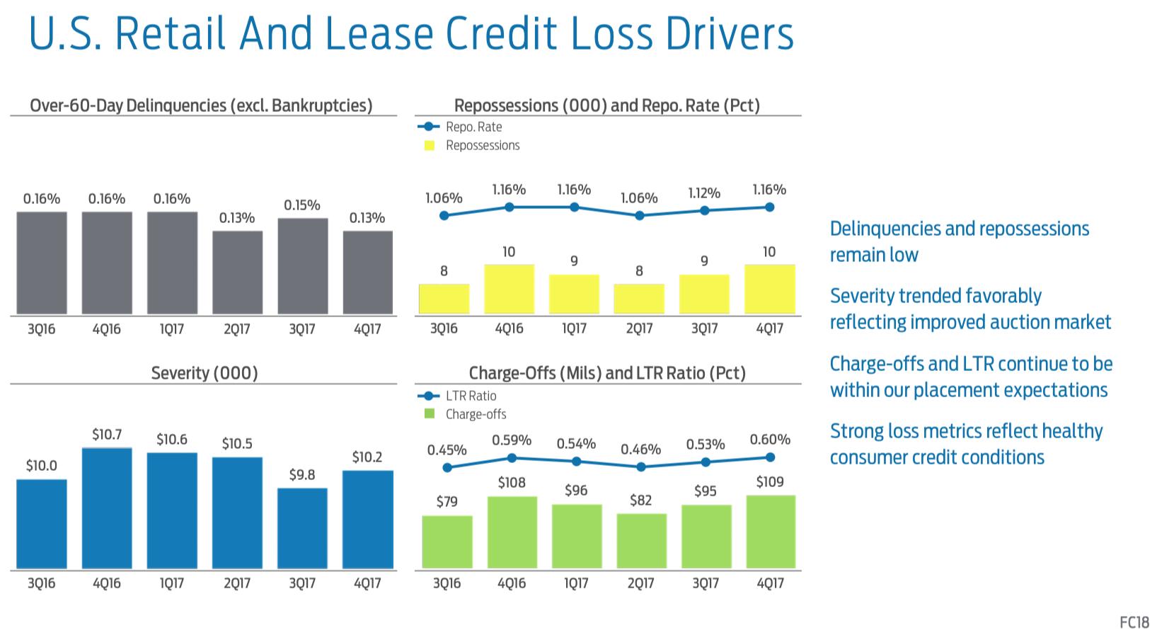 ford credit looked good   ford motor company nysef seeking alpha