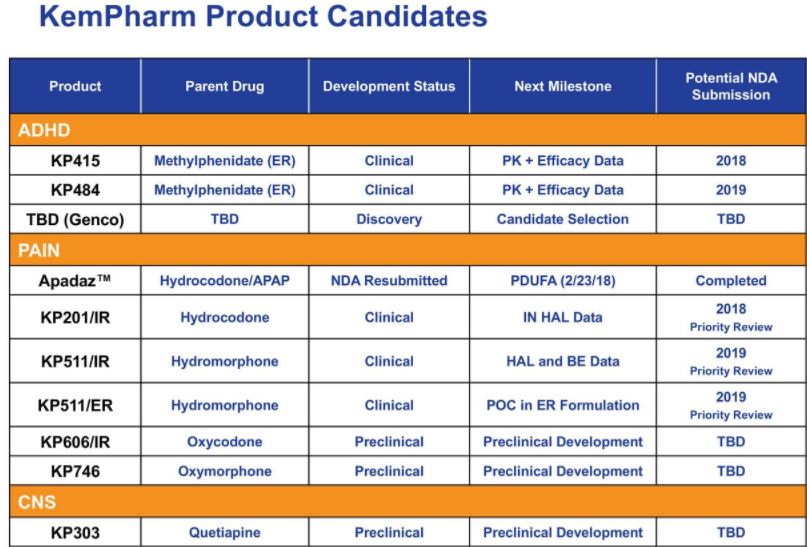 KemPharm: What Now After FDA Approval? - KemPharm, Inc