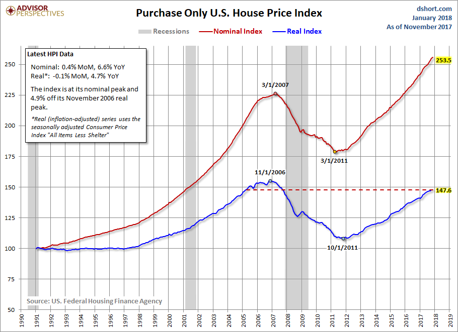 Fhfa House Price Index Index Up 04 In November Seeking