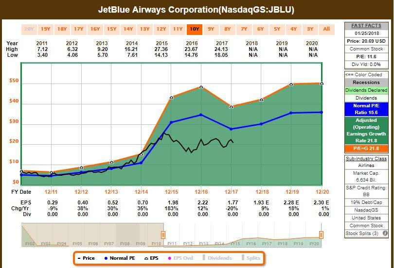 JetBlue Airways' (JBLU)